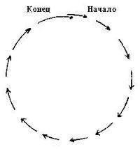 Защитный круг для ритуала очищения от сглаза